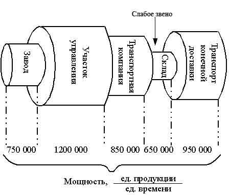 Перед вами схема жизненного цикла фото 338